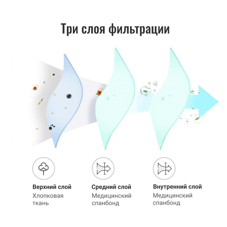 Маска защитная EcoSapiens двухслойная многоразовая, 10 шт. в наборе, белая